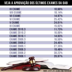 tabela_aprovacao_oab1